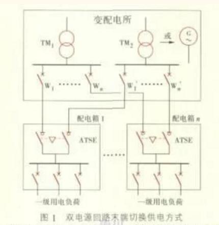 探讨:消防设备双电源首端和末端切换的问题